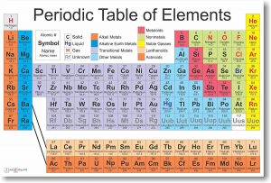 PosterEnvy Periodic Table of Elements