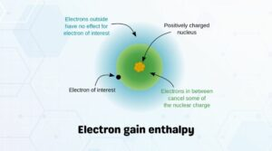 Electron gain enthalpy